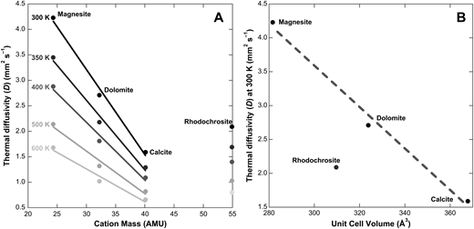 (A) Thermal diffusivity (D) versus cation mass of minerals at temperatures indicated. Magnesite-dolomite-calcite form a roughly linear trend at all temperatures, but rhodochrosite falls outside of this trend, with higher D than the trend would suggest. AMU—atomic mass units. (B) D versus unit cell volume. Like for D versus cation mass, magnesite-dolomite-calcite form a roughly linear trend, but here rhodochrosite has much lower D than this trend would indicate. Values are for room temperature.