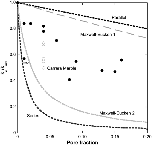 Ratio of effective thermal conductivity (thermal conductivity [k] including pore space, ke) to matrix thermal conductivity (k calculated from mineral proportions without pore space, kmx) versus pore fraction for samples used in this study. Open circles are Carrara Marble values calculated using measured porosity indicated in Table 1 (porosity for each disk was not available). All samples fall within the boundaries of the Maxwell-Eucken model (where Maxwell-Eucken 1 is the upper limit of internal porosity, and Maxwell-Eucken 2 is the lower limit of external porosity), except for sample 33-1. Parallel and series indicate calculation of ke using a resistor-in-parallel and resistor-in-series model respectively. All four curves are mixing models wherein pore space is distributed in parallel (heat flows indiscriminately through matrix and pore space and thus is averaged), series (wherein heat must flow through all components in series), and is either a dispersed phase with no connected pore space (Maxwell-Eucken 1), or composes the matrix (Maxwell-Eucken 2). See Carson et al. (2005) for more information.