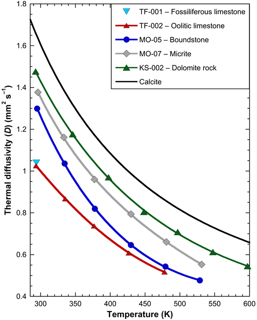 "Thermal diffusivity (D) of limestones and dolomite rock. Symbols are data collected, and lines are fits to data points. Given that most of these samples are dominated by calcite (except dolomite-dominated sample KS-002), the strongest control on bulk-rock D is likely textural. D generally decreases with increasing porosity (Table 1). Despite very high porosity (15%), dolomite rock KS-002 has higher D than all of the limestones measured. Note that ""calcite"" is a fit of the directionally averaged D of our calcite spar sample, as exact temperatures were not reproduced for each point for both orientations."