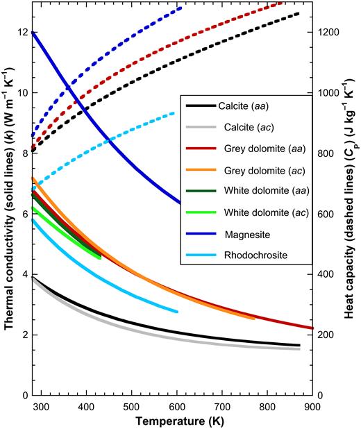 Temperature Dependent Thermal Transport Properties Of Carbonate