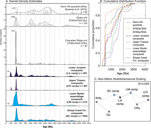 "Detrital zircon age kernel density estimate (KDE) diagrams (A), cumulative distribution function plot (B), and multi-dimensional scaling (MDS) plot (C) for samples in the White Mountains and Livengood terranes, published data from the Keno Hill quartzite (Beranek et al., 2010), and composite spectra from Mystic subterrane strata; see Table 2 and Figure 1 for sample descriptions and locations. KDEs were generated using adaptive kernel density estimation (Vermeesch, 2012); each histogram bin represents ∼25 m.y. The relative probability curves for the Lower Mystic assemblage composite and the Lower Jurassic composite data sets are vertically exaggerated five times and two times, respectively. Solid lines between symbols in the MDS plot represent nearest neighbors, and dashed lines represent next nearest neighbors. Short sample labels in parentheses in A are keyed to symbols in the MDS plot, and stress value is indicated by ""S"" (Vermeesch, 2013)."