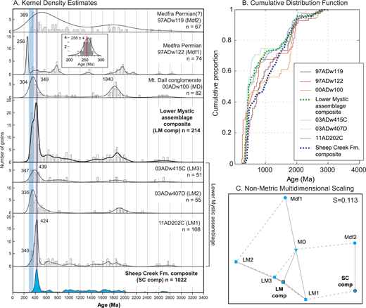 "Detrital zircon kernel density estimate (KDE) diagrams (A), cumulative distribution function plot (B), and multi-dimensional scaling (MDS) plot (C) for samples from the Mystic assemblage, Mount Dall conglomerate, and unnamed Permian (and older?) strata in the Medfra quadrangle together with the composite age spectrum for the Sheep Creek Formation. See Table 2 and Figures 2 and 4 for sample descriptions and locations. KDEs were generated using adaptive kernel density estimation (Vermeesch, 2012); each histogram bin represents ∼25 m.y. The purple vertical band in panel A approximately indicates the Silurian period (ca. 444-419 Ma) and the blue vertical band approximately indicates the Mississippian and Pennsylvanian periods (ca. 359–299 Ma). The inset for sample 97ADw122 shows the KDE for the youngest age population with 5 m.y. histogram bins; the single unshaded bin was excluded from the weighted average calculation (see text for details). Y-axis on inset figure is number of grains. Solid lines between symbols in the MDS plot represent nearest neighbors, and dashed lines represent next-nearest neighbors. Short sample labels in parentheses in A are keyed to symbols in the MDS plot, and stress value is indicated by ""S"" (Vermeesch, 2013)."