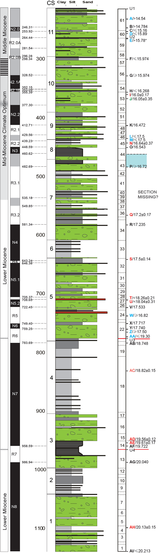 Age data and paleomagnetic reversals for the early and middle Miocene section in AND-2A based on SMS Science Team (2010), and the five composite sequences (CS, 1–5) described in this paper. See Levy et al. (2016; their supplementary material table 5.1, their figures S2 and S5) for details of chronostratigraphic data.