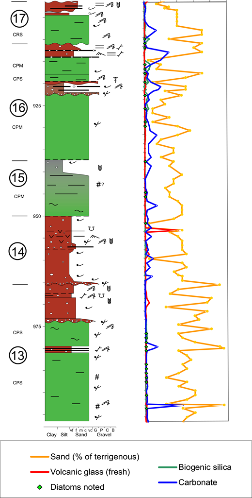 Composite Sequence 3 with smear slide data. See Figure 2 for a key to colors in the lithologic column and Figure 3B for graphics symbols. Abbreviations as in Figure 3 caption.