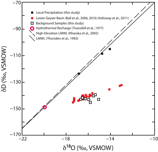 Stable isotope ratios for meteoric water and background samples from the hot springs. LMWL—local meteoric water line; VSMOW—international water standard (Vienna standard mean ocean water). Three meteoric water (local-precipitation) samples (black-filled squares) lie close to the LMWL of Thordsen et al. (1992) and to the high-elevation LMWL of Kharaka et al. (2002). Background spring samples (open black squares) are compared to other Lower Geyser Basin hot springs samples (red dots) from Ball et al. (2006, 2010) and Holloway et al. (2011). The hot springs data project back to near the estimate for the hydrothermal parent fluid (red circle) (Truesdell et al., 1977) along the LMWL.