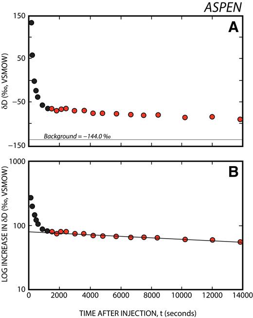δD water values for the Aspen tracer-decay experiment. VSMOW—international water standard (Vienna standard mean ocean water). Black dots are samples collected prior to complete mixing, and red dots are samples collected after the tracer had mixed in the EMV (effective mixing volume). Analytic errors are well within the data symbols. (A) Measured data are plotted against the sampling time since adding the tracer. The gray line shows the background δD value prior to adding the tracer. (B) A plot that shows the log difference between the measured and background values after mixing the heavy water into the spring as a function of time. The line is a best fit to the linear decay data array, where (log δD) _INCREASE = (77.9e) ^(–0.0000212t) with an r2 = 0.953.
