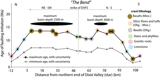 Estimate of Dixie Valley fault system (DVFS) initiation age, based on upstream migration of the Stillwater Range crest (see Fig. 9 and Fig. S2 [footnote 1] for location of canyons). Black ellipses show the location along strike of the two basin depocenters in Dixie Valley. The last point in the south corresponds to the crest of the Sands Springs Range. Location of The Bend is shown in Figure 2. Refer to Figure 9 for map location of northern end of Dixie Valley. Ages are calculated as in Figure 9. Uncertainty on maximum ages is ±0.63 Ma, and on minimum ages is ±0.33 Ma. Olig.—Oligocene; Mioc.—Miocene.