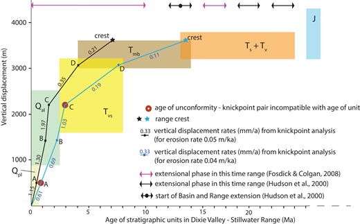 Vertical displacement history of the Dixie Valley fault system (DVFS). The plot shows the upper and lower bounds on displacement paths, based on the analysis of knickpoint-unconformity pairs (Table 3) (age of Jurassic units is outside the age scale range). Basin and Range extension on the DVFS accounts for up to 3600 m of vertical displacement. Slip appears to have accelerated at some point between 0.5 and 3 Ma. Geologic unit symbols are in Appendix 1. The present-day relative position of Jurassic and early to mid- Miocene units in wells and on the Stillwater Range indicates that an additional minimum of 200–700 m of unroofing must have occurred prior to 13–14 Ma. There are two to three older extensional episodes that could account for that.