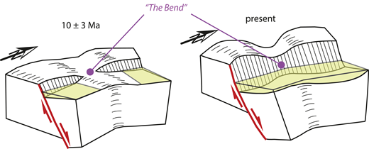 Development of the throughgoing Dixie Valley fault system. The fault likely started out as two separate strands that connected only ∼2 Ma. after faulting inception. The Bend is shown in Figure 2.