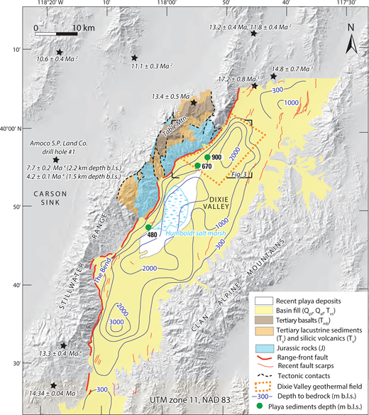 Geology and depth to bedrock in Dixie Valley. Depth to bedrock, derived from gravity data, is from Schaefer (1982), in meters below land surface (b.l.s.). Playa sediment depth and extent of basin fill are from Huntington et al. (2014). Geology of the Stillwater Range west of the geothermal field and fault lines are modified from Willden and Speed (1974) and Johnson (1977). Black stars show the location of dated basalt samples, from the following sources: 1—Nosker (1981); 2—Morton et al. (1977); 3—Evans and Brown (1981); 4—Stewart et al. (1994); 5—Alm and Walker (2016). In addition, Stewart et al. (1994) reported basalts dated at 6.96 ± 0.42 Ma (Red Mountain) and ca. 4.7 Ma (Soda Lake, 80–200 m depth below land surface in drill hole) in the southern Carson Sink (location shown in Fig. 1). Shaded relief from 10 m National Elevation Dataset (https://lta.cr.usgs.gov/NED).