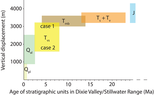Range of vertical displacement and age of the lithological units shown in Figure 3 (age of Jurassic units is outside the age scale range). The shaded area represents the location of all viable vertical displacement histories. See Appendix 1 for explanation of case 1 and case 2, and for the description of geologic unit symbols.