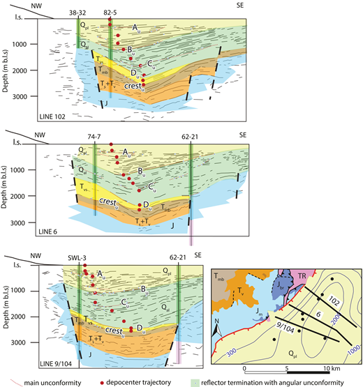 Interpreted seismic profiles within the Dixie Valley geothermal field, modified from the Dixie Valley Conceptual Model (U.S. Department of Energy, 2015). Line SRC-3 is equivalent to the eastern half of line 102, and therefore it is not shown separately on the map. Each unconformity (Au–Du, crestu) matches one of the knickpoints in the Stillwater Range (Ak–Dk, crestk) (Fig. 8; Table 3). Black dots on the map are well locations (see Fig. 3), and thick dashed lines are inferred faults. Lithological units are as in Figure 3. The Qpl-Qal boundary on these profiles is derived from the Qpl/Qal contact depth in Figure 3, well 62A-23. All depths are in meters below land surface (m b.l.s.), and the horizontal scale is the same as the vertical. l.s.—land surface.