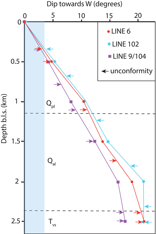 Layer dips measured in seismic lines in Dixie Valley (Fig. 5). Geologic unit symbols as in Figure 2. Line SRC-3 is equivalent to line 102, and therefore it is not shown separately. All three lines show a rapid dip change at ∼2 km depth. Blue area shows the permissible range of depositional angles of alluvial fans. Even accounting for compaction, dips in excess of 10°–15° cannot be original depositional features. All layers dip west. Dip direction and large dips indicate slip along a major normal fault to the west. b.l.s.—below land surface.