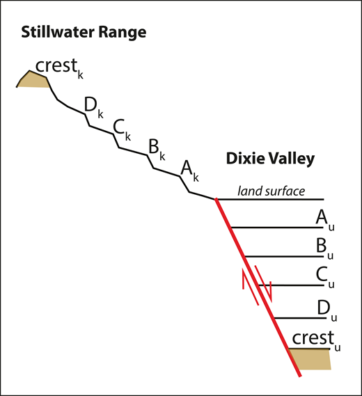 Conceptual matching of knickpoints in the Stillwater Range (subscript k) and basin unconformities in Dixie Valley (subscript u), which results in the pairs shown in Table 3. The unconformities we identified are in Figure 5, and the knickpoints in Figure 9.