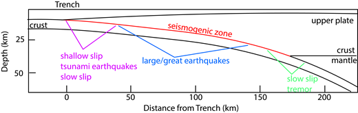 Megathrust fault zone within a generalized subduction zone, highlighting the diverse slip modes observed in the shallow seismogenic, or earthquake-producing, region.