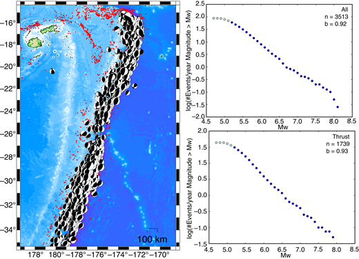 Thrust faulting earthquake distribution and Mw-frequency distributions for the Tonga-Kermadec subduction zone from the Global Centroid Moment Tensor (GCMT) catalog. See description of Figure 3 for details.