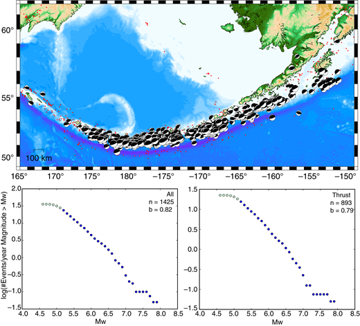 Thrust faulting distribution and Mw-frequency statistics for the Alaska-Aleutian subduction zone from the 1976–2016 Global Centroid Moment Tensor (GCMT) catalog. Top: Map of earthquakes that have thrust mechanisms (lower-hemisphere best double-couple mechanisms), most of which are consistent with the local trench orientation, along with all earthquakes in the catalog for this region (small red circles). Bottom: Earthquake cumulative magnitude distributions for all GCMT earthquakes in the region (left) and for the thrust earthquakes shown in above map (right); the number of earthquakes in each set is n, and b is the Gutenberg-Richter b value estimated by the maximum likelihood method discussed in the text. The GCMT catalog is considered complete for Mw ≥ 5.2, and we used this data set for the b value calculation (dark-blue circles).