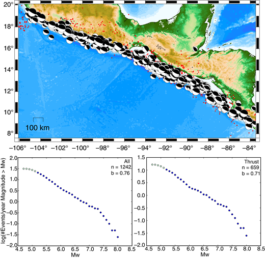 Thrust faulting earthquake distribution and Mw-frequency distributions for the Mexico–Middle America subduction zone from the Global Centroid Moment Tensor (GCMT) catalog. See description of Figure 3 for details.