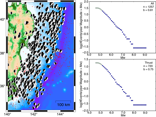 Thrust faulting earthquake distribution and Mw-frequency distributions for the Honshu, Japan, subduction zone from the Global Centroid Moment Tensor (GCMT) catalog. See description of Figure 3 for details.