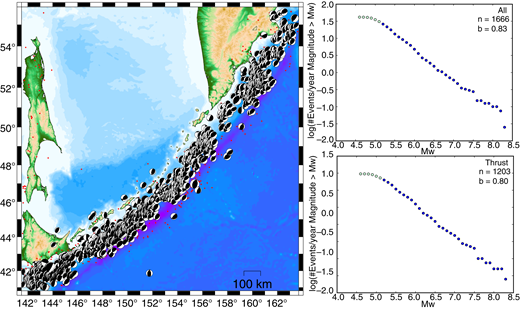 Thrust faulting earthquake distribution and Mw-frequency distributions for the Hokkaido-Kuril-Kamchatka subduction zone from the Global Centroid Moment Tensor (GCMT) catalog. See description of Figure 3 for details.