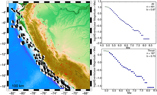 Thrust faulting earthquake distribution and Mw-frequency distributions for the Peru subduction zone from the Global Centroid Moment Tensor (GCMT) catalog. See description of Figure 3 for details.