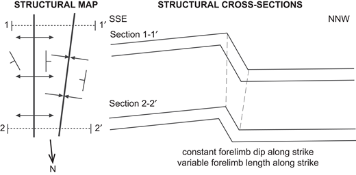 Schematic structural map and cross sections showing the along-strike variation of dip of the common limb between the major anticline and syncline for the Peñarrubia structure. It decreases toward the northern termination of the structure.