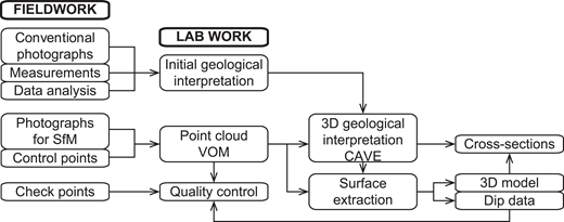 Proposed workflow from the collection of field data to the construction of sections across the studied structures using the strategy presented here. SfM—structure from motion, VOM—virtual outcrop model, CAVE—computer-assisted virtual environment, 3D—three dimensional.