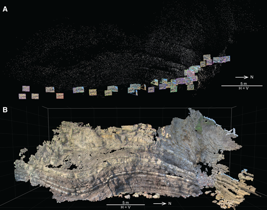 (A) High-dynamic-range photographs employed to construct the virtual outcrop model of the Huerres outcrop in the form of a point cloud, displayed in (B). The software VisualSFM was used to construct the point cloud. H—horizontal, V—vertical.