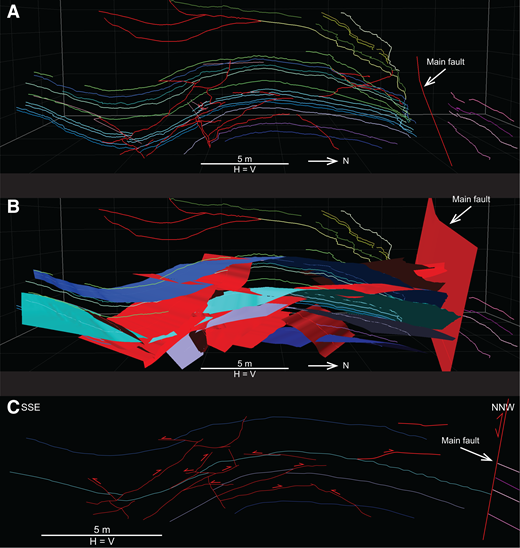 (A) Three-dimensional (3-D) geological interpretation of the Huerres point cloud displayed in Figure 5B carried out with the software 3-D Stereo VDT in a computer-assisted virtual environment (CAVE). (B) 3-D geological model of the Huerres outcrop constructed using the software Move, field data, and the CAVE interpretation shown in A. (C) Geological section across the lower portion of the Huerres structure obtained from the 3-D geological model displayed in B. Red lines and surfaces—faults, other color lines and surfaces—bedding, H—horizontal, V—vertical.