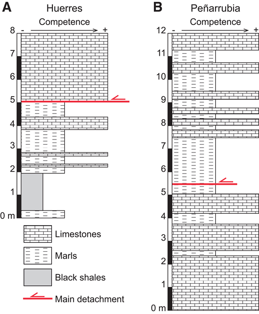 Mechanical-stratigraphic column of the (A) Huerres and (B) Peñarrubia outcrops.