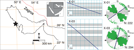 (Left) Map of the study area in Eastern Arabia. (Center) Two cross sections for the directional boreholes (X-01 and X-03) that were used to obtain core and borehole images from the Arab carbonate reservoirs (gray strata). (Right) Stereonets combined with rose histograms of the fracture strikes and dips. The fractures are mostly part of the NW-SE system due to the biases of borehole orientation presented with the directions of borehole orientations (dashed lines) and the SHmax (arrows and gray shading).