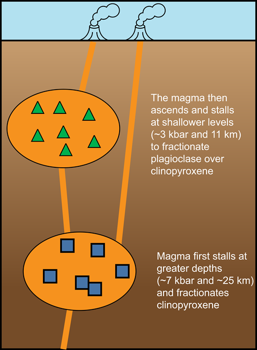 Cartoon depicting the magma plumbing system of the Galema range as indicated by our analysis. Figure not to scale.