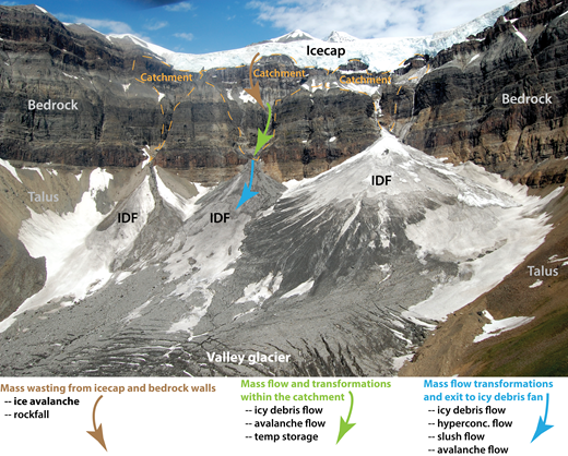 Geomorphic processes important to icy debris fans and their catchments. Mass wasting (brown arrow) delivers ice and sediment to catchments by calving and ice avalanches from the icecaps and rockfall from bedrock walls. Sometimes these materials undergo flow transformations, delivering mass flows directly to the fans. Ice and sediment are sometimes deposited in the catchments (green arrow) and stored temporarily as small icy debris fans (IDFs), icy talus, and talus cones. Subsequent avalanches and small outbursts (jökulhlaups) remobilize stored ice and sediment, resulting in a range of mass flow transformations (ice avalanches, slush flows, icy debris flows, and hyperconcentrated flows) that deliver ice and/or sediment to IDFs (blue arrow).