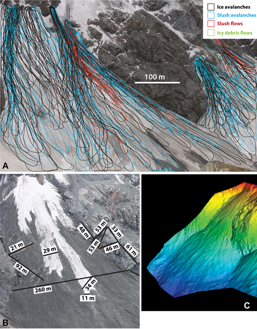 Scale calibration for new deposit mapping from terrestrial laser scanning (TLS) analysis. (A) Example of depositional events mapped at Mueller Glacier from images taken three times a day and digitized using Adobe Illustrator. Each event was interpreted for process based on deposit morphology and albedo, and their areas were calculated. This image shows cumulative deposits for the month of September 2014. (B) Example of 12 different scale bars used on different portions of the scene shown in A for calibrating deposit geometry. (C) TLS image of Mueller Glacier Fan 1 (∼325 m across) showing topography viewed from a perspective looking up-glacier opposite from the view captured by the time-lapse camera in A and B. Warm colors—higher elevations; cool colors—lower.