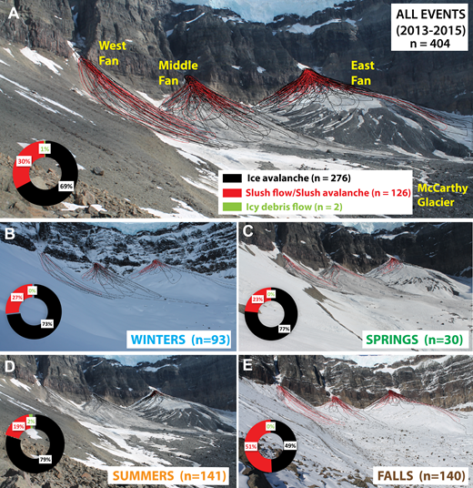 Summary mapping of deposits from time-lapse cameras at McCarthy Glacier from June 2013 to June 2015. (A) All 404 events cumulated. (B) Winter events. (C) Spring events. (D) Summer events. (E) Fall events.