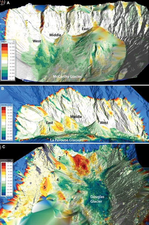 Elevation changes on icy debris fans and associated valley glaciers between terrestrial laser scanning (TLS) surveys in 2013 and 2015. See text for methods. Scale of surface elevation change is in meters. Warm colors represent net gain in surface elevation; cool colors represent net loss in surface elevation. Scale ranges are: McCarthy: –16 m to +15 m; La Perouse: –20 m to +20 m; Douglas: –20 m to +20 m. Fans are labeled in black, glaciers in white. Blue areas on the uppermost slopes are areas beyond reliable TLS coverage. (A) Surface elevations at McCarthy Glacier indicated overall minor thinning (deflation), generally between 1 and 3 m. One exceptionally rapid area of thinning was just below the central-distal part of East Fan where a moulin has been developing. Icy debris fans showed a variety of responses during the two years. East Fan experienced thickening in its proximal region and maintained a nearly constant elevation to slight loss over much of the remainder of the fan. Middle Fan experienced minor elevation losses over much of its distal area but experienced gains along the western third and much of the proximal region. West Fan showed elevation losses except along an axial corridor that was aligned with the fan-head trench. (B) Icy debris fans at La Perouse experienced elevation gains during the survey period, especially on East and Middle Fans. West Fan showed mixed results, with slight losses or maintaining a balance on much of its surface while experiencing gains on its western 15%. La Perouse Glacier experienced thinning, with elevation losses averaging ∼10 m and more in places. (C) Most Douglas Glacier fans experienced elevation gains during the survey period. Most notable were increases of >5 m on Fans 3 and 5 and along the area receiving avalanches from Mount Sefton (rear of image to the right of Fan 1). A notable exception was Fan 2, which experienced elevation loss (3–5 m), but this was the fan that episodically slumped onto the glacier during w