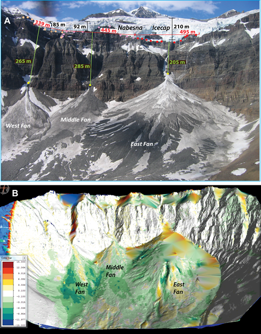 Influence of connection to icecap and catchment morphology on the size of icy debris fans at McCarthy Glacier. (A) Morphology of the Nabesna Icecap terminus above the fan catchments. The exposed area of the icecap is much more extensive above East Fan than above the others, resulting in higher pace and volume of ice avalanches to East Fan. Additionally, the less complex geomorphology of East Fan catchment facilitates more efficient delivery of ice to the fan. In contrast, the limited exposure of ice above West and Middle Fans, combined with increased opportunity for storage within their complex catchments, results in lower delivery rates to those fans. (B) Digital model of changes in fan elevations from terrestrial laser scanning surveys in June 2013 and June 2015. Scale of surface elevation change is in meters. Warm colors represent net gain in surface elevation; cool colors represent net loss in surface elevation (ranges from –16 m to +15 m). Note slight overall growth of East Fan and smaller areas of recent deposition on West and Middle Fans.