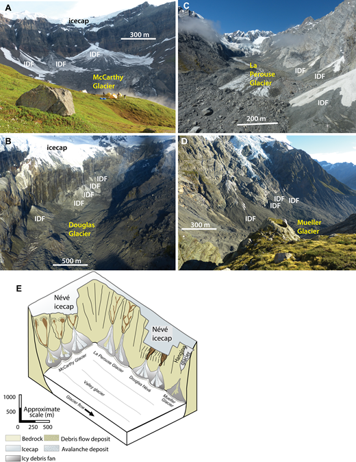 Geomorphic settings of icy debris fans discussed, showing the range of catchment styles and relationships to the valley glacier. (A) McCarthy Glacier icy debris fans (IDFs) (center) occur along the headwall of a cirque and prograde over a small cirque glacier. Note that the fan axis is parallel to valley glacier flow. Catchments are large and wide with a range of geomorphic complexity. (B) Douglas Glacier IDFs (left) occur along cirque sidewall directly below an extensive névé with narrow groove-like catchments. Note that the fan axis is approximately perpendicular to valley glacier flow. (C) La Perouse Glacier IDFs (right) occur along the lateral margin of a larger valley glacier. Catchments are extensive, steep, and elongated. Note that the fan axis is approximately perpendicular to valley glacier flow. (D) The large IDF at Mueller Glacier (left) occurs directly below a hanging glacier and has a limited catchment. Smaller fans have small but irregular bedrock catchments. Icy debris fans occur along the lateral margin of the glacier similar to La Perouse, but at the very distal part of the glacier. Note that the fan axis is approximately perpendicular to valley glacier flow. (E) Schematic showing the variation in catchments and relationships to the valley glaciers studied.
