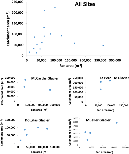 Relationships between fan area and catchment area. Top plot shows all 15 fans studied. Note the large scatter in the relationship. The four plots below show data from fans within each of the four study sites. Most sites show a positive relationship between fan area and catchment area, albeit somewhat variable. The exception is at McCarthy Glacier where an inverse relationship exists.