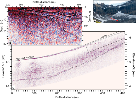 Ground penetrating radar (GPR) profile parallel to the axis of Middle Fan at McCarthy Glacier extending from the glacier onto the icy debris fan (IDF). (A) Ground photo showing the location of GPR profile (red line). (B) Unmigrated GPR profile on the IDF showing details of area denoted by black rectangle in (C). Note that elevations are not displayed. Depth based on wide-angle reflection and refraction (WARR) sounding on IDF providing a normal moveout (NMO) velocity of 0.158 m/ns and two-way travel time (TWTT) of 435 ns. Solid line denotes prominent reflection separating layered reflections interpreted as IDF deposits above and more abundant hyperbolic reflections below interpreted as either crevasses or boulders (lithic clasts). The dotted lines denote reflections that become less defined with depth. (C) Migrated and elevation-corrected GPR profile extending from glacier (left) up onto mid-fan area (right) using same NMO velocity. Elevations from RTK-GPS were used to display ground surface elevations, above sea level (ASL). The black dotted line connects prominent reflectors at depth interpreted to be the bedrock interface. We interpret a fan thickness of 45 m at mid-fan and a glacier thickness of 82 m.