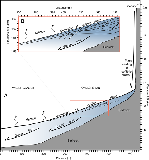 Schematic cross section highlighting the spatial transition between an icy debris fan (IDF) (dark blue) and subjacent valley glacier (white) in a cirque glacier where the fan axis is parallel to glacier flow. (A) Cross section with inset (B) is based on ground penetrating radar–derived interpretations and time-lapse imagery at McCarthy Glacier, Alaska (Fig. 28). McCarthy is the longest monitored IDF (2006–2015) and has yielded the greatest amount of high-resolution data; other sites exhibit different internal architecture and relationships between the axis of the fans and the direction of valley glacier flow. Importantly, axes of other fans are approximately perpendicular to valley glacier flow.