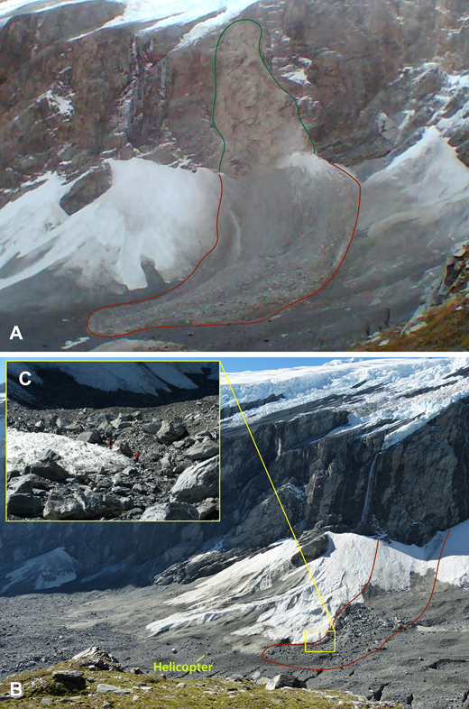 (A) Large rockfall from the bedrock wall above the boundary between Fans 3 and 4 at Douglas Glacier on 23 May 2013. The event was detected by seismometers >10 km distant. Upon hitting the fans, the material appears to have transformed into an icy rock avalanche. Green line outlines the source of the rockfall on the bedrock outcrop. (B) Photo of the same area taken in March 2014 showing the boulder lag from event after ice ablation (red boundary). Note the helicopter (yellow line) for scale. (C) Ground view of terminus of the ablated icy rock avalanche taken in March 2014.