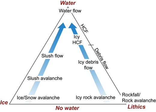 Ternary diagram for depositional processes observed on icy debris fans. Corners of the triangle represent increasing concentrations of water, ice, and sediment. The lack of discrete boundaries on the diagram reflects a continuum between major flow processes. During this study, it was not uncommon to observe differences in dominant processes as seasons change. Flow transformations also occurred during a single depositional event along the flow path. HCF—hyperconcentrated flow.