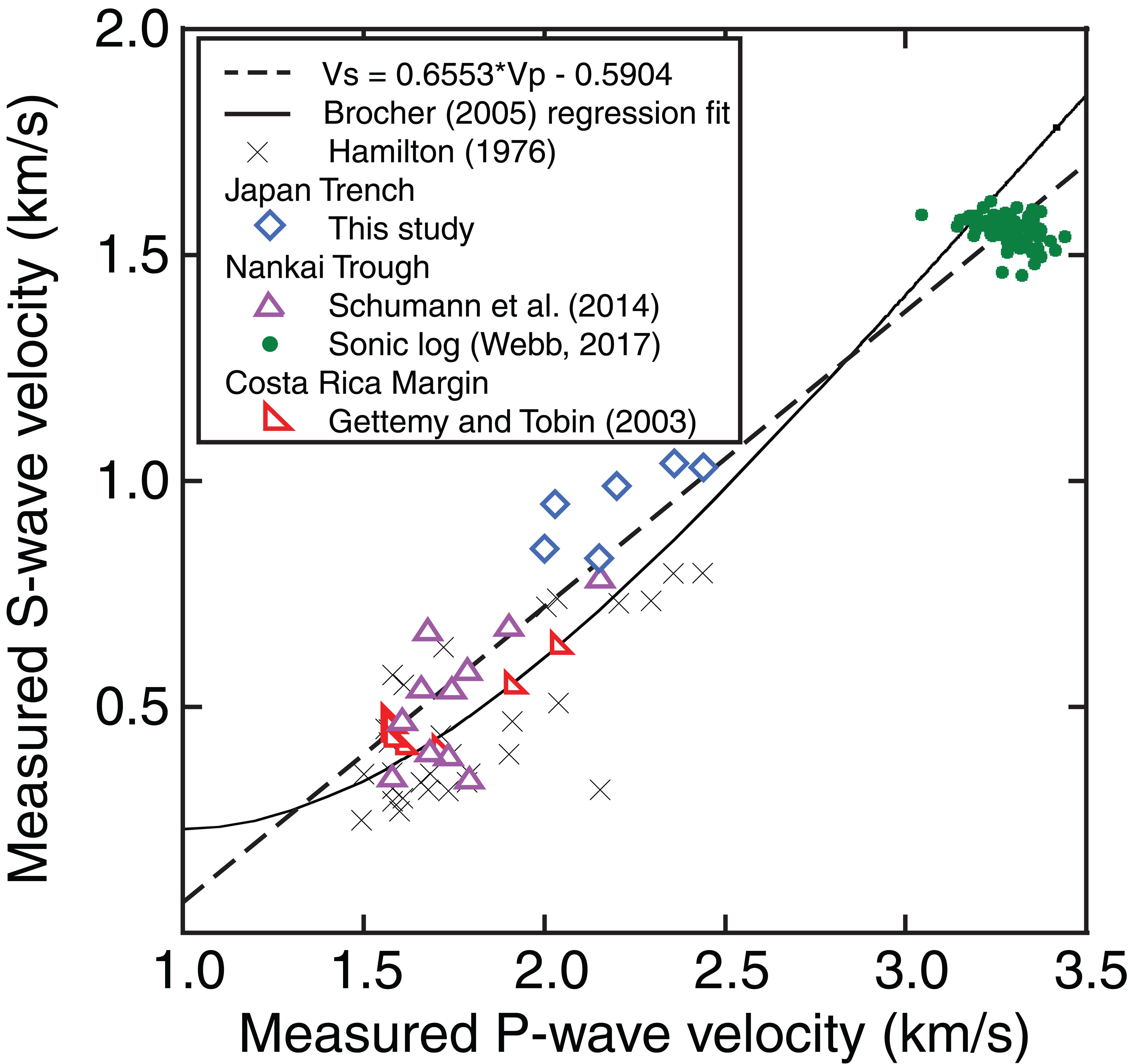 Laboratory Measurements Quantifying Elastic Properties Of
