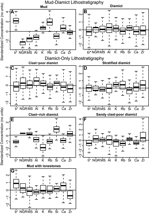 Box-whisker plots for logging data that are standardized (z-score) for all observations and grouped by lithofacies in which they occur. Lithofacies are simplified groups as shown in Figure 5. Positive z-score values are relatively enriched while those with negative values are relatively depleted. Degree of enrichment and/or depletion reflected in absolute value, representing one to four sigma deviation from the mean.