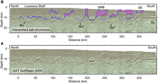 (A) Reverse-time migrated image of multichannel seismic (MCS) reflection data from ION/GXT GulfSPAN Line 2000. (B) MCS data interpretations of mobilized salt (pink areas) and salt welds (blue lines) from Radovich et al. (2011). SMB—salt minibasin; SE—Sigsbee Escarpment. The acoustic basement along this profile (Ba) cannot be distinguished with certainty for areas overlain by salt.