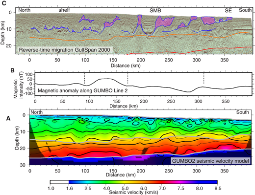 (A) Gulf of Mexico Basin Opening (GUMBO) Line 2 seismic-velocity structure, contoured at 0.5 km/s. Gray lines show the model layer interfaces constrained by R1 and R2 phases. Shaded portions of the model space are not covered by ray paths. (B) Magnetic anomalies along GUMBO Line 2 (Maus et al., 2009). Dashed lines mark the edges of magnetic anomalies. (C) Seismic-reflection data from ION/GXT GulfSPAN Line 2000. The orange and red lines show the model boundaries from panel A, corresponding to the upper model boundary and Moho interface, respectively. SMB—salt minibasin; SE—Sigsbee Escarpment.