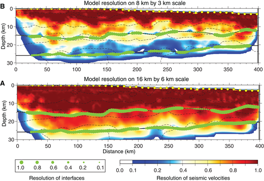 Model resolution for Gulf of Mexico Basin Opening (GUMBO) Line 2, estimated from the linearized tomographic inversion (Van Avendonk et al., 2004). (A) Outcome of resolution test where 16 km (horizontal) × 6 km (vertical) model features are reproduced. Green circles indicate resolution of top of basement and Moho model boundaries. (B) Fidelity of 8 km × 3 km features based on the same resolution test for GUMBO Line 2.