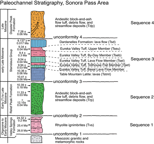 Generalized stratigraphy of Cenozoic paleochannel fill in the Sonora Pass region, central Sierra Nevada, California, modified from Busby et al. (2013a). Thicknesses of units are variable and not shown to scale. Mappable erosional unconformities divide the section into four sequences that have been correlated with unconformities in other central Sierra Nevada paleochannels (Busby et al., 2008a, 2008b; Busby and Putirka, 2009; Busby, 2012). Ages are from Busby et al. (2008b), Busby and Putirka (2009), Busby et al. (2013b), and this paper (Fig. 5). The two older ages on the Valley Springs Formation are based on correlations made by Chris Henry (2013, written commun.).
