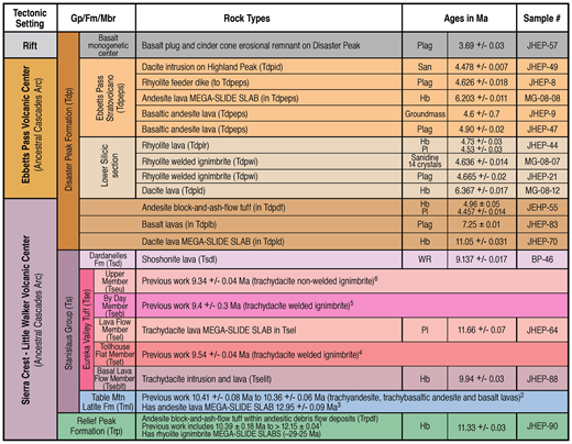 Summary of new 40Ar/39Ar geochronological results, placed in stratigraphic and tectonic context. For plots and interpretations of them, see Figure S1 (text footnote 1). All dates are relative to Fish Canyon Tuff sanidine with an assigned age of 28.02 Ma. Previous 40Ar/39Ar dates: 1—Busby et al. (2008a) and Busby et al. (2013b); 2—Busby et al. (2008a); 3—Busby et al. (2013b); 4, 5, 6—Busby and Putirka (2009). Hb—hornblende; Pl/Plag—plagioclase; WR—whole rock; San—sanidine.